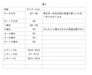 埼玉県所沢市のかぎ針編み教室pomponnerで、麦わら帽子を編む時に参考にする頭囲のサイズ表