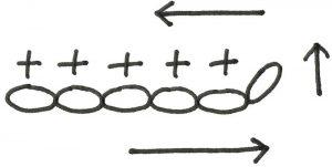 埼玉県所沢市のかぎ針編み教室pomponnerが細編みの記号を説明する画像