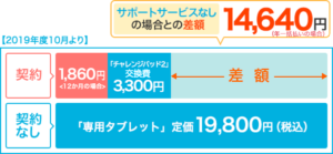 チャレンジタッチのタブレットは1860円で保証がつけられます。