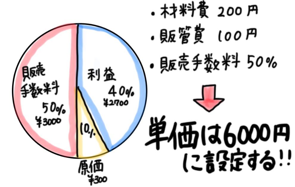 ハンドメイドで月50万を目指すなら価格設定はとても重要です。